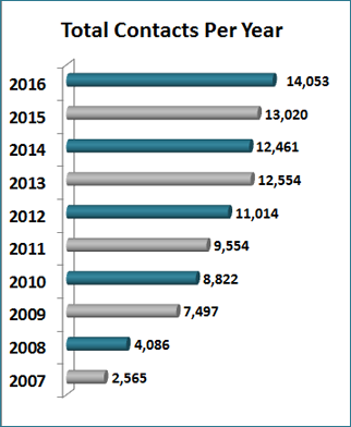 Total 211 Client Contacts Per Year- statistics