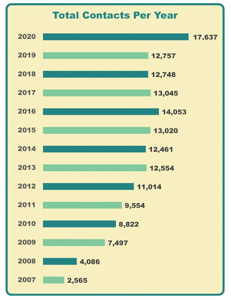 Chart of 2-1-1 Yearly Contact Totals from 2007 - 2020